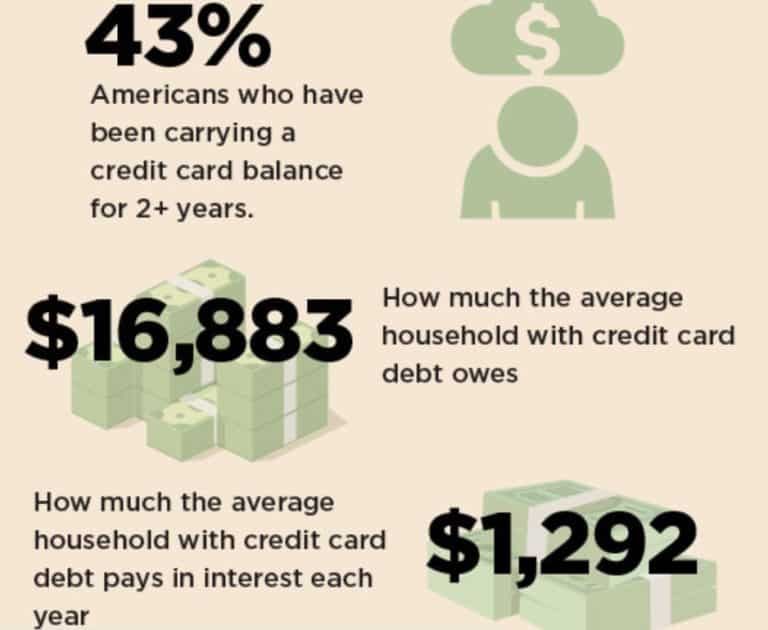 credit card debt facts and figures